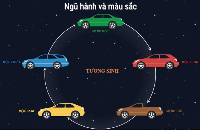 Màu xe như thế nào là hợp tuổi?